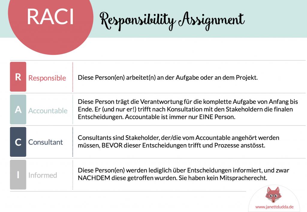 RACI ist ein Werkzeug, mit dessen Hilfe man Verantwortlichkeiten klärt und Entscheidungsbefugnisse klarstellt.
