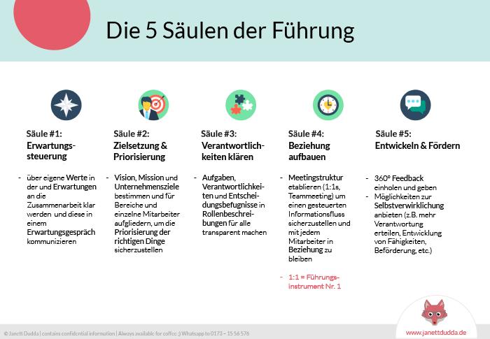 Download Handout Übersicht 5 Säulen der Führung im Startup - vermeide Enttäuschung