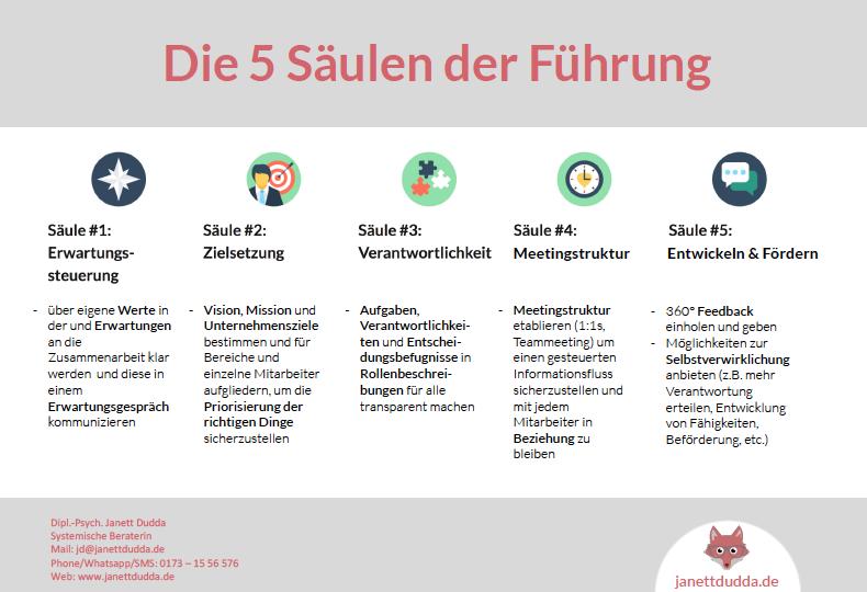 5 Säulen der Führung (pdf)