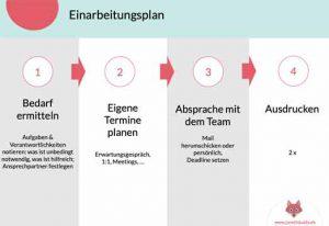 Checkliste und Einarbeitungsplan