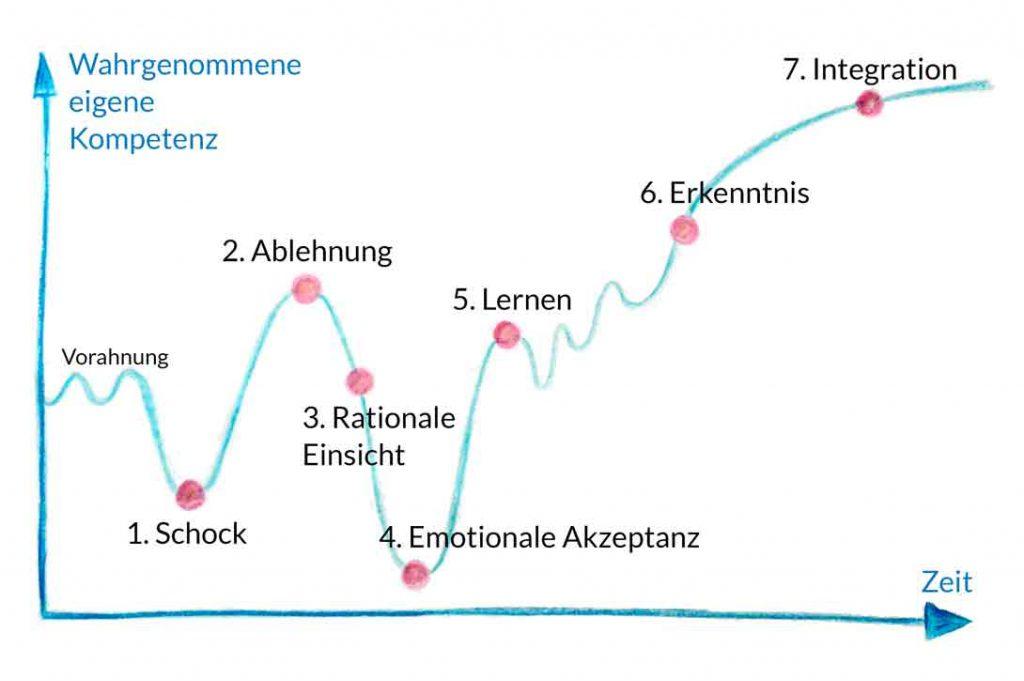 Bild: Das 7 Phasen-Modell der Krisenbewältigung nach Richard K. Streich muss man kennen, um Mitarbeiter in der Krise adäquat aufzufangen.